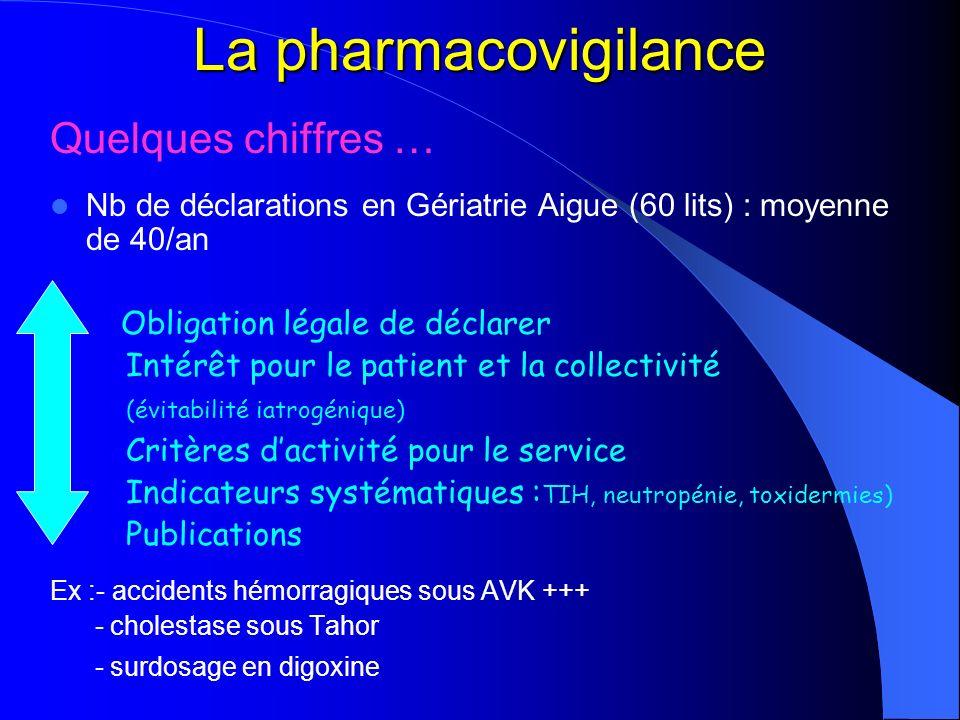 La pharmacovigilance Quelques chiffres … Nb de déclarations en Gériatrie Aigue (60 lits) : moyenne de 40/an Obligation légale de déclarer Intérêt pour