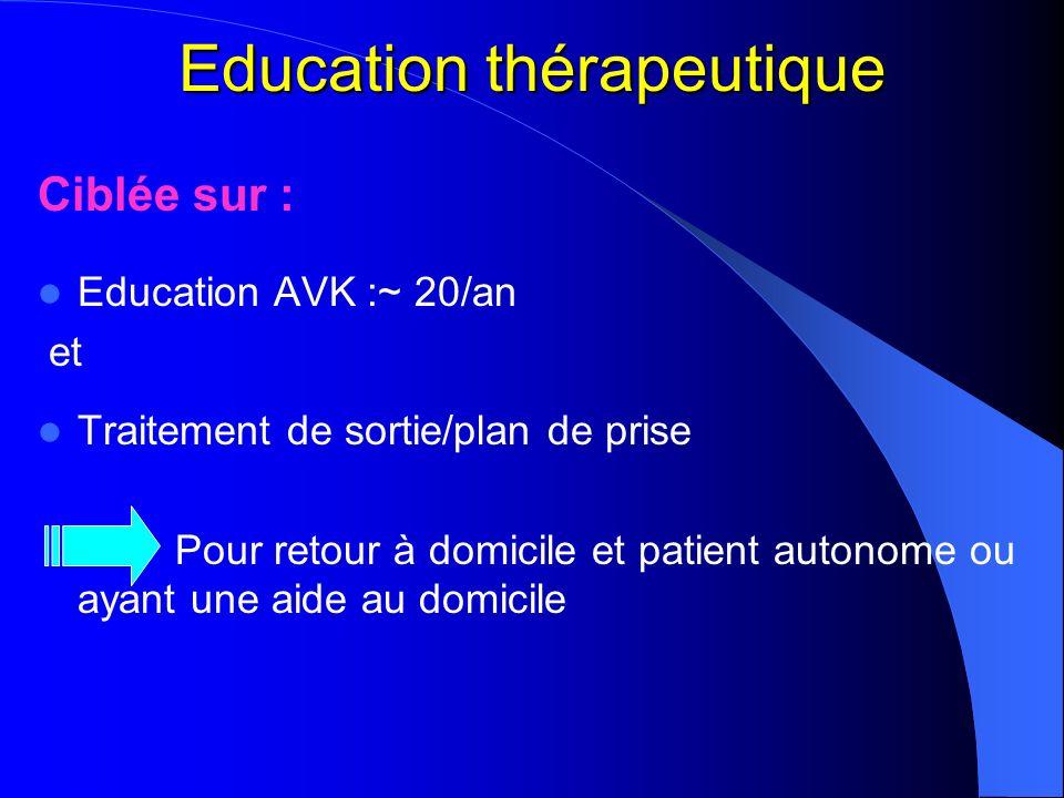 Education thérapeutique Ciblée sur : Education AVK :~ 20/an et Traitement de sortie/plan de prise Pour retour à domicile et patient autonome ou ayant