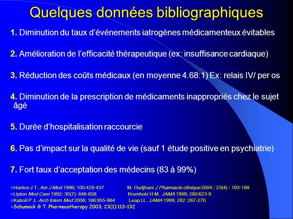 Quelques données bibliographiques 1. Diminution du taux dévénements iatrogènes médicamenteux évitables 2. Amélioration de lefficacité thérapeutique (e