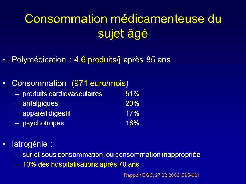 Consommation médicamenteuse du sujet âgé Polymédication : 4,6 produits/j après 85 ans Consommation (971 euro/mois) –produits cardiovasculaires51% –ant