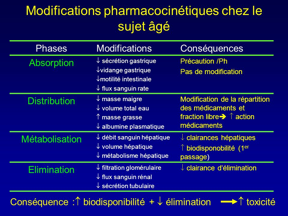 Modifications pharmacocinétiques chez le sujet âgé PhasesModificationsConséquences Absorption sécrétion gastrique vidange gastrique motilité intestina