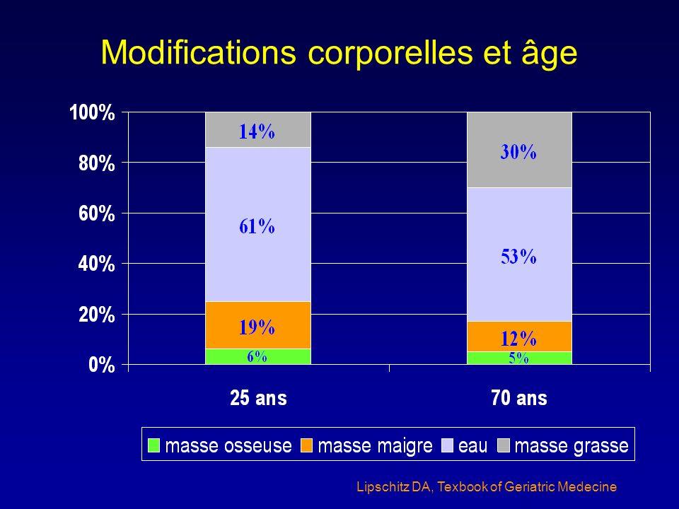 Modifications corporelles et âge Lipschitz DA, Texbook of Geriatric Medecine