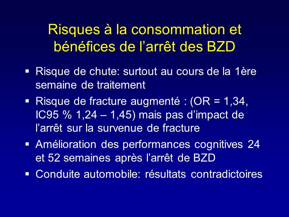 Risques à la consommation et bénéfices de larrêt des BZD Risque de chute: surtout au cours de la 1ère semaine de traitement Risque de fracture augment