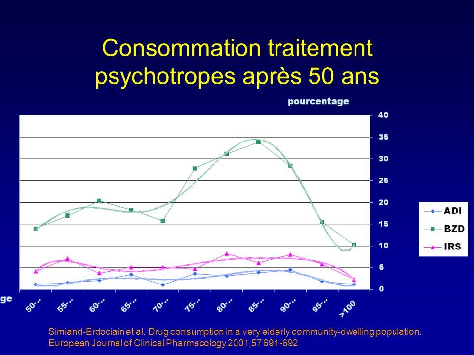 Consommation traitement psychotropes après 50 ans Simiand-Erdociain et al. Drug consumption in a very elderly community-dwelling population. European