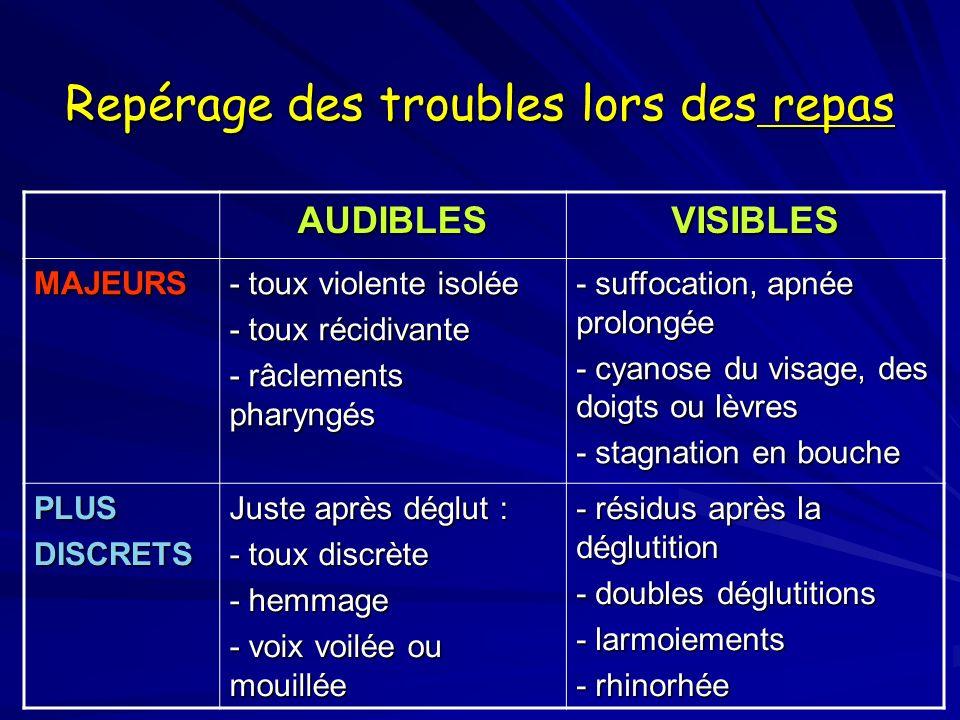 Repérage des troubles lors des repas AUDIBLESVISIBLES MAJEURS - toux violente isolée - toux récidivante - râclements pharyngés - suffocation, apnée prolongée - cyanose du visage, des doigts ou lèvres - stagnation en bouche PLUSDISCRETS Juste après déglut : - toux discrète - hemmage - voix voilée ou mouillée - résidus après la déglutition - doubles déglutitions - larmoiements - rhinorhée
