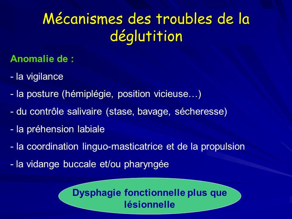 Mécanismes des troubles de la déglutition Anomalie de : - la vigilance - la posture (hémiplégie, position vicieuse…) - du contrôle salivaire (stase, bavage, sécheresse) - la préhension labiale - la coordination linguo-masticatrice et de la propulsion - la vidange buccale et/ou pharyngée Dysphagie fonctionnelle plus que lésionnelle