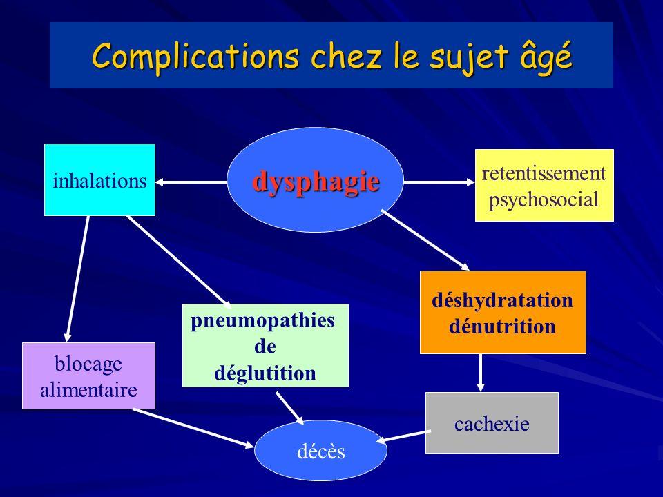 Complications chez le sujet âgé dysphagie inhalations retentissement psychosocial blocage alimentaire pneumopathies de déglutition déshydratation dénutrition cachexie décès