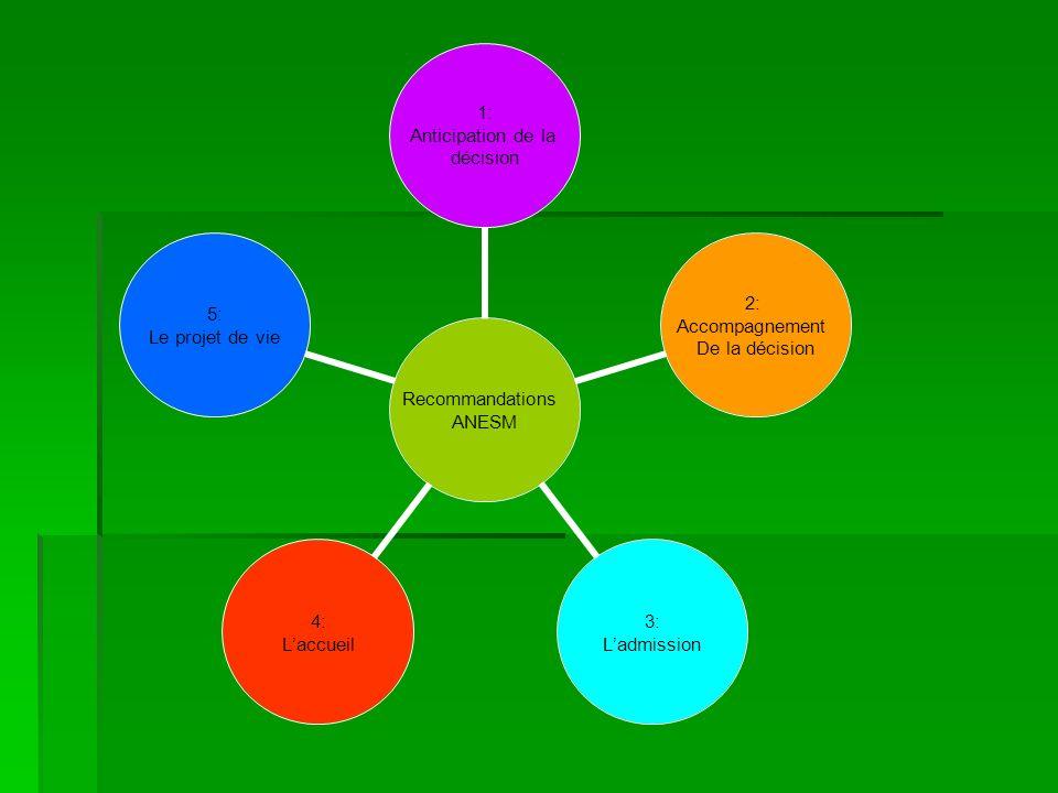 Recommandations ANESM 1: Anticipation de la décision 2: Accompagnement De la décision 3: Ladmission 4: Laccueil 5: Le projet de vie