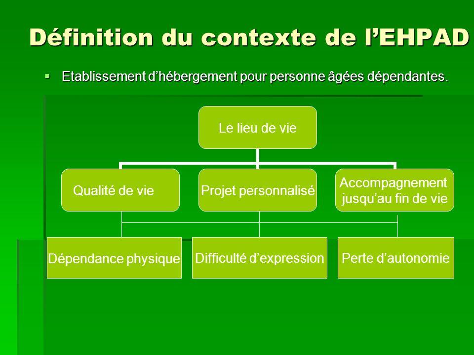 Définition du contexte de lEHPAD Définition du contexte de lEHPAD Etablissement dhébergement pour personne âgées dépendantes. Etablissement dhébergeme