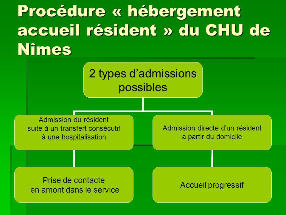 Procédure « hébergement accueil résident » du CHU de Nîmes 2 types dadmissions possibles Admission du résident suite à un transfert consécutif à une h