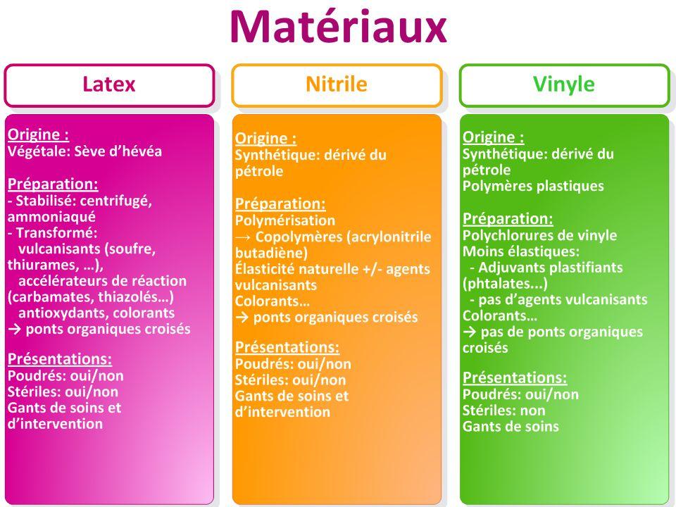 Hygiène risques et qualité chez la personne agée - Septembre 2010 Propriétés des différents matériaux