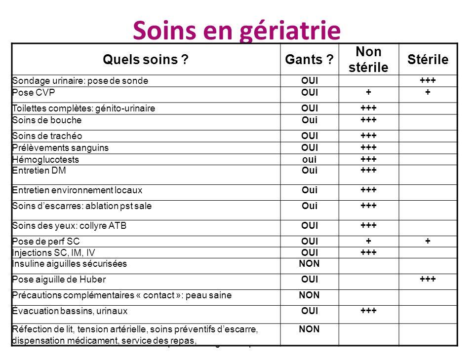 Hygiène risques et qualité chez la personne agée - Septembre 2010 Gants poudrés