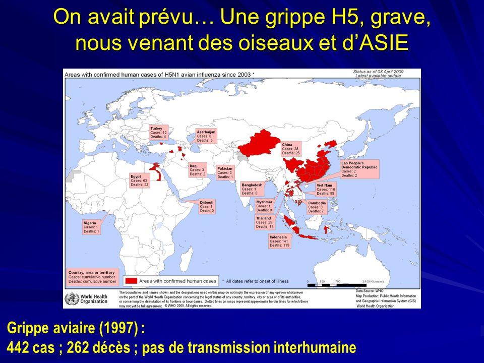 Pandémies grippales Les pandémies ont lieu tous les 10 à 40 ans Jusquà 50 % de la population mondiale peut être affectée Grippe porcine 1976 : 200 cas, 1 décès 40 millions de vaccins 500 Guillain Barre : 30 décès Mars 2003 : Pays-Bas 84 cas H7N7, 1 DC Mortalité au cours des pandémies du 20 e siècle 1, 2 1918-19 1957-58 1968-69 « Grippe espagnole » A(H1N1) « Grippe asiatique » A(H2N2) « Grippe de Hong- Kong » A(H3N2) 30 millions de décès dans le monde 1 million de décès dans le monde 0,8 millions de décès dans le monde