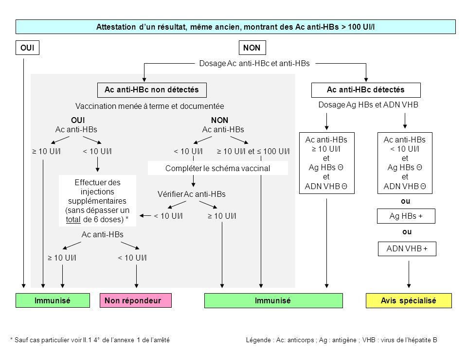Attestation dun résultat, même ancien, montrant des Ac anti-HBs > 100 UI/l OUINON Dosage Ac anti-HBc et anti-HBs Vaccination menée à terme et documentée Ac anti-HBs 10 UI/l et Ag HBs Θ et ADN VHB Θ Ac anti-HBs < 10 UI/l et Ag HBs Θ et ADN VHB Θ Effectuer des injections supplémentaires (sans dépasser un total de 6 doses) * < 10 UI/l Ac anti-HBs Non répondeur < 10 UI/l 10 UI/l ImmuniséAvis spécialisé Légende : Ac: anticorps ; Ag : antigène ; VHB : virus de lhépatite B < 10 UI/l 10 UI/l et 100 UI/l * Sauf cas particulier voir II.1 4° de lannexe 1 de larrêté Ac anti-HBc non détectés Dosage Ag HBs et ADN VHB Ag HBs + 10 UI/l Immunisé < 10 UI/l Ac anti-HBs Vérifier Ac anti-HBs Ac anti-HBc détectés 10 UI/l Compléter le schéma vaccinal OUINON ou ADN VHB + ou