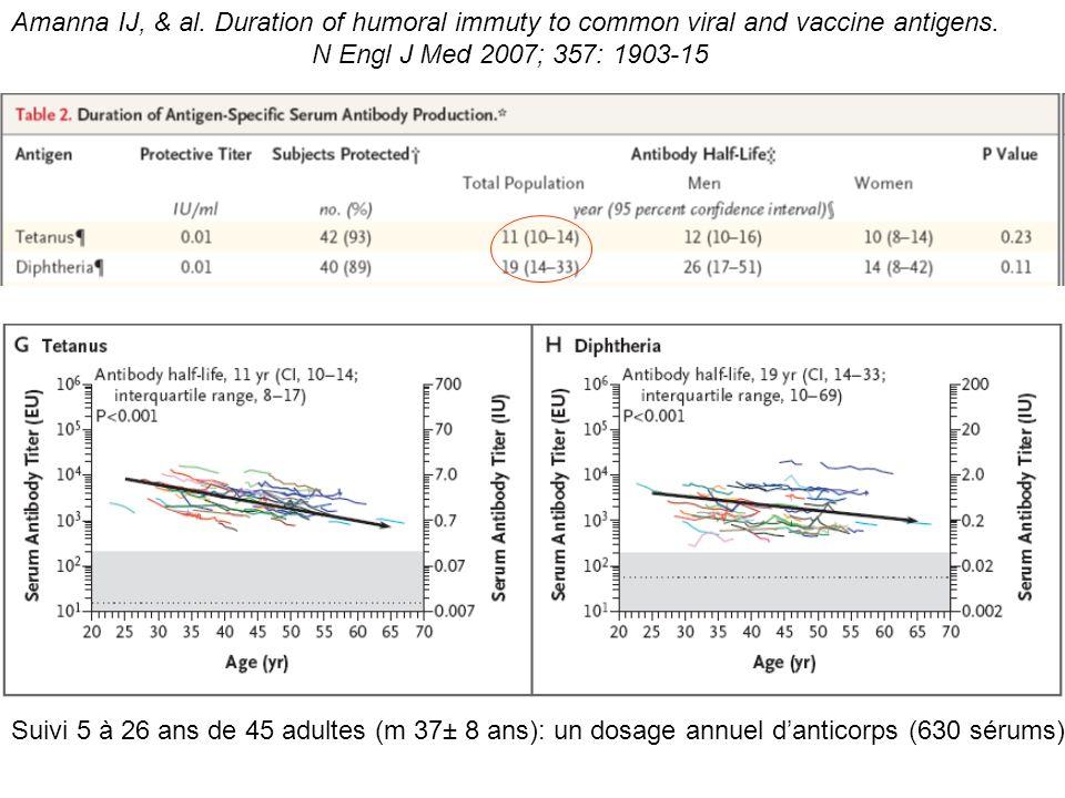 Les rappels de ladulte Les rappels ultérieurs de dTP sont à 45 et 65 ans (en co-administration avec la grippe) Au-delà de 65 ans, du fait de limmunosénescence, on revient à des intervalles de 10 ans soit 75, 85, 95…ans