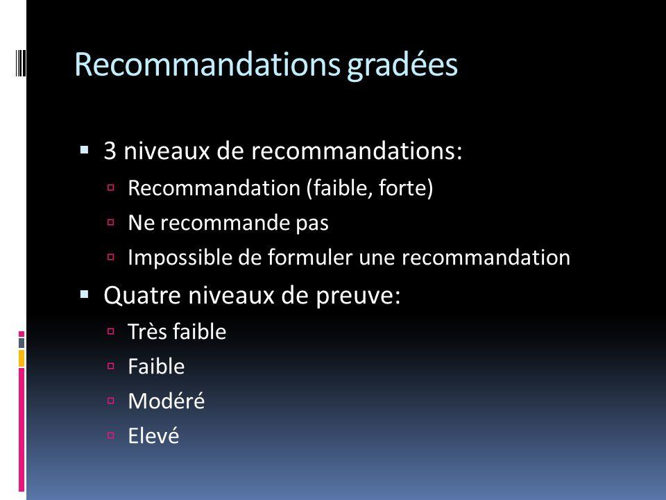 Recommandations gradées 3 niveaux de recommandations: Recommandation (faible, forte) Ne recommande pas Impossible de formuler une recommandation Quatre niveaux de preuve: Très faible Faible Modéré Elevé