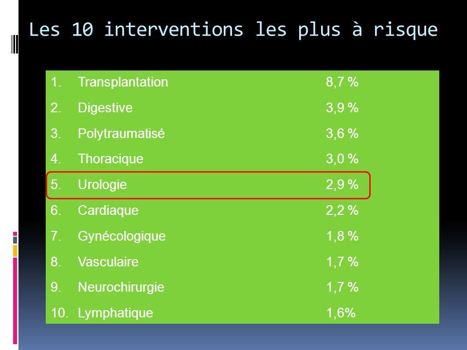 Les 10 interventions les plus à risque 1.Transplantation 2.Digestive 3.Polytraumatisé 4.Thoracique 5.Urologie 6.Cardiaque 7.Gynécologique 8.Vasculaire 9.Neurochirurgie 10.Lymphatique 8,7 % 3,9 % 3,6 % 3,0 % 2,9 % 2,2 % 1,8 % 1,7 % 1,6%