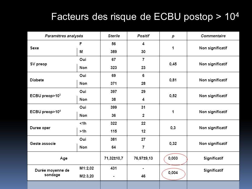 Facteurs des risque de ECBU postop > 10 4 Paramètres analysésSterilePositifpCommentaire Sexe F564 1Non significatif M38930 SV preop Oui677 0,45Non significatif Non32323 Diabete Oui696 0,81Non significatif Non37128 ECBU preop>10 3 Oui39729 0,52Non significatif Non384 ECBU preop>10 4 Oui39931 1Non significatif Non362 Duree oper <1h32222 0,3Non significatif >1h11512 Geste associe Oui38127 0,32Non significatif Non647 Age71,32±10,776,97±9,130,003Significatif Durée moyenne de sondage M1:2,02431- 0,004 Significatif M2:3,20-46
