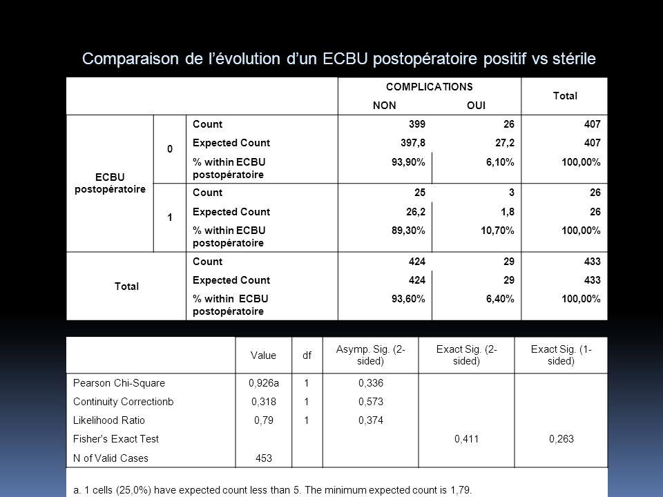 COMPLICATIONS Total NONOUI ECBU postopératoire 0 Count39926407 Expected Count397,827,2407 % within ECBU postopératoire 93,90%6,10%100,00% 1 Count25326 Expected Count26,21,826 % within ECBU postopératoire 89,30%10,70%100,00% Total Count42429433 Expected Count42429433 % within ECBU postopératoire 93,60%6,40%100,00% Comparaison de lévolution dun ECBU postopératoire positif vs stérile Valuedf Asymp.