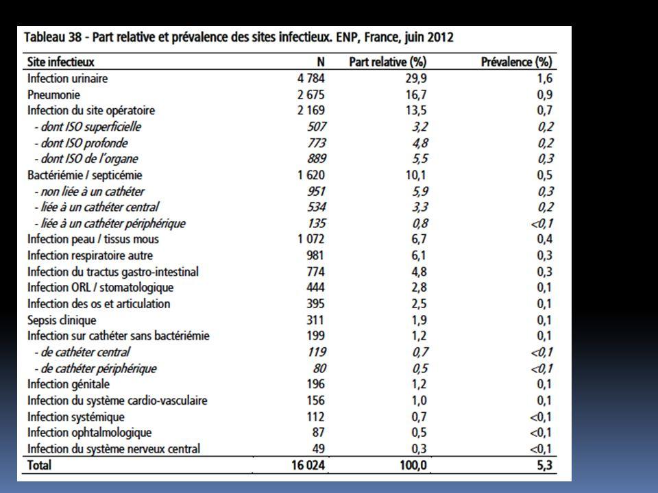 Peu de données Cathétérisme court chez malades chirurgicaux Cochrane: KTU: naugmente pas le risque ISO post op KTU ou KTSP: dogme