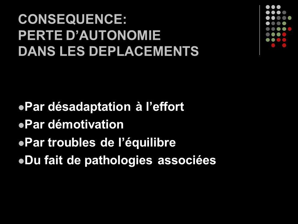 CONSEQUENCE: PERTE DAUTONOMIE DANS LES DEPLACEMENTS Par désadaptation à leffort Par démotivation Par troubles de léquilibre Du fait de pathologies ass