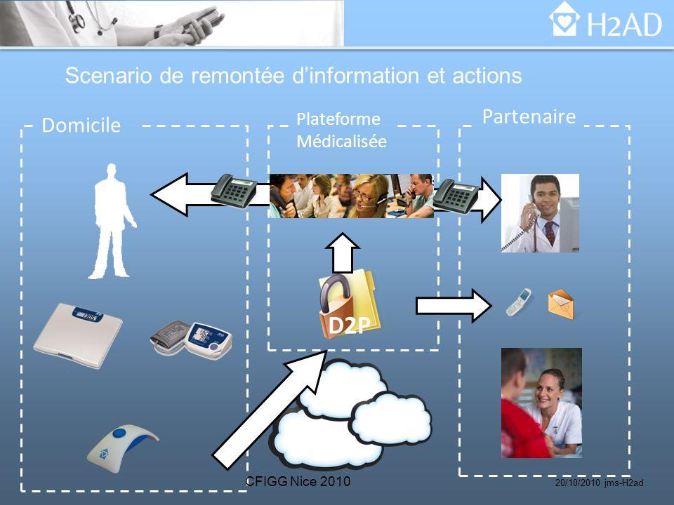 Domicile Plateforme Médicalisée Partenaire D2P Scenario de remontée dinformation et actions CFIGG Nice 2010 20/10/2010 jms-H2ad