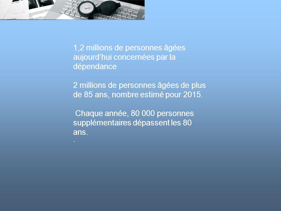 1,2 millions de personnes âgées aujourdhui concernées par la dépendance 2 millions de personnes âgées de plus de 85 ans, nombre estimé pour 2015. Chaq