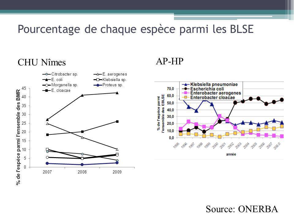 Pourcentage de chaque espèce parmi les BLSE AP-HP CHU Nîmes Source: ONERBA