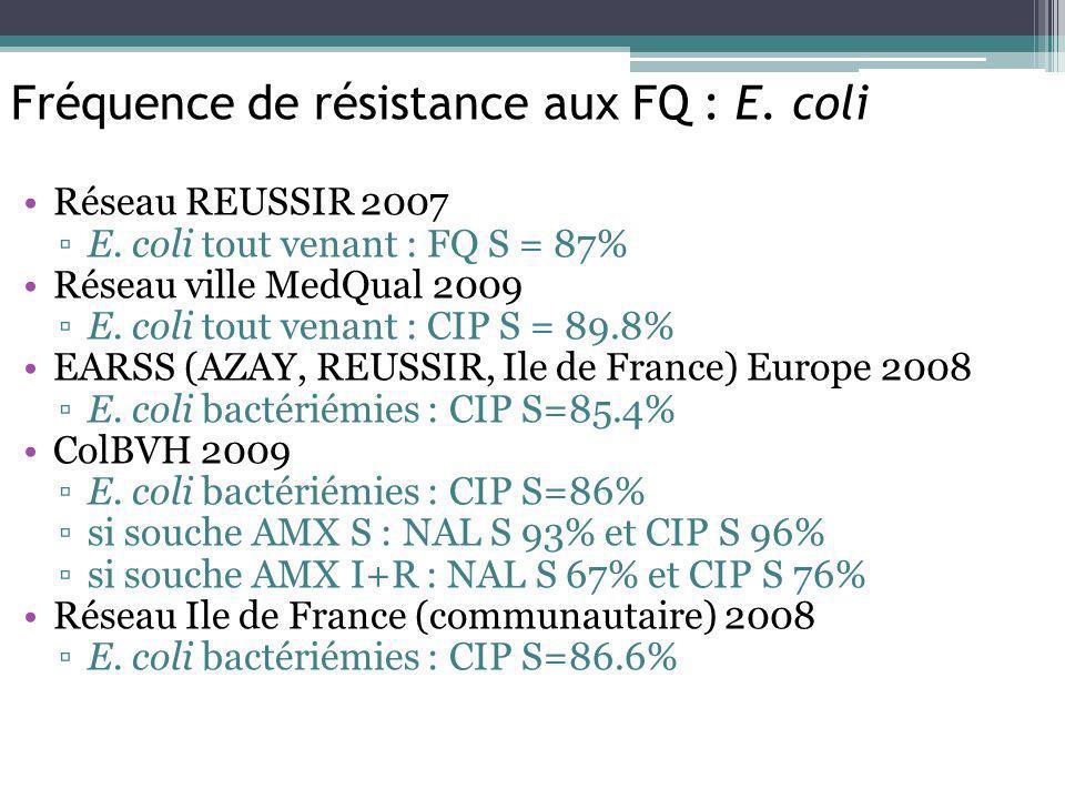 Fréquence de résistance aux FQ : E. coli Réseau REUSSIR 2007 E. coli tout venant : FQ S = 87% Réseau ville MedQual 2009 E. coli tout venant : CIP S =