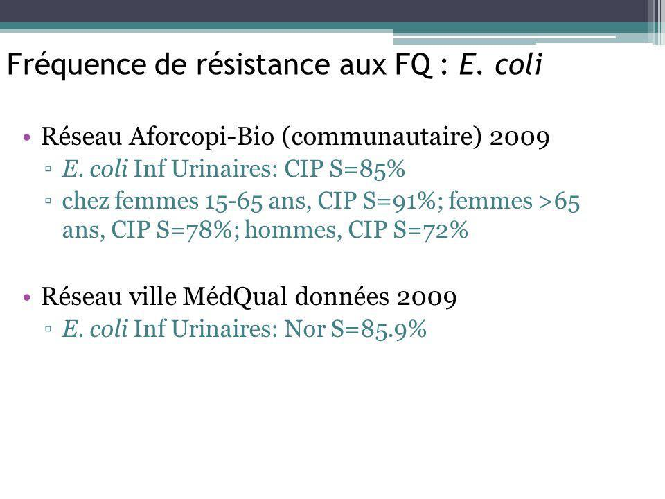 Réseau Aforcopi-Bio (communautaire) 2009 E. coli Inf Urinaires: CIP S=85% chez femmes 15-65 ans, CIP S=91%; femmes >65 ans, CIP S=78%; hommes, CIP S=7