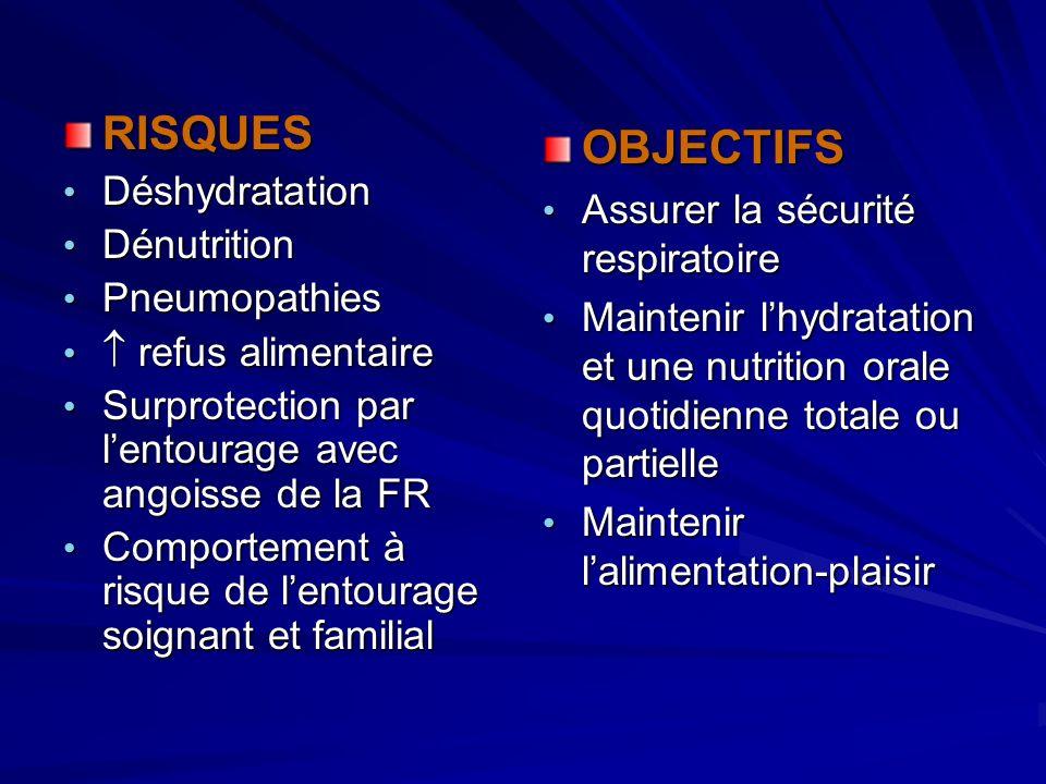 RISQUES Déshydratation Déshydratation Dénutrition Dénutrition Pneumopathies Pneumopathies refus alimentaire refus alimentaire Surprotection par lentou