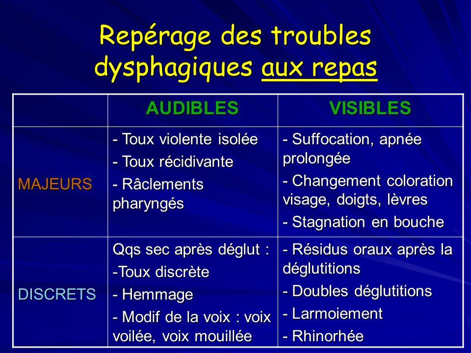 Repérage des troubles dysphagiques aux repas AUDIBLESVISIBLES MAJEURS - Toux violente isolée - Toux récidivante - Râclements pharyngés - Suffocation,