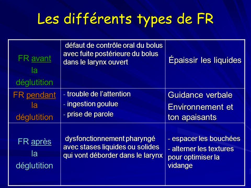 Les différents types de FR FR avant ladéglutition défaut de contrôle oral du bolus avec fuite postérieure du bolus dans le larynx ouvert défaut de con