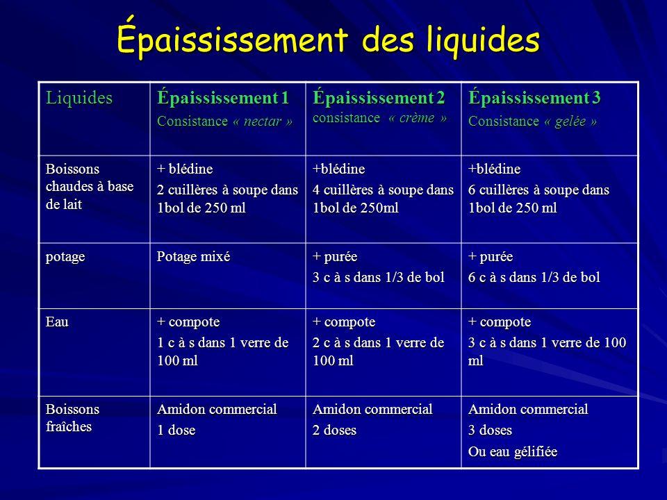 Épaississement des liquides Liquides Épaississement 1 Consistance « nectar » Épaississement 2 consistance « crème » Épaississement 3 Consistance « gel