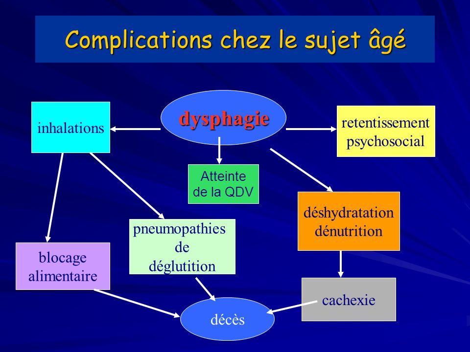Complications chez le sujet âgé dysphagie inhalations retentissement psychosocial blocage alimentaire pneumopathies de déglutition déshydratation dénu