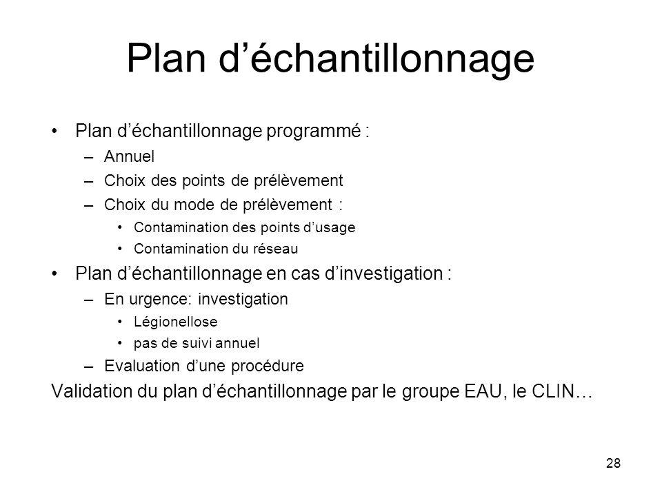 28 Plan déchantillonnage Plan déchantillonnage programmé : –Annuel –Choix des points de prélèvement –Choix du mode de prélèvement : Contamination des