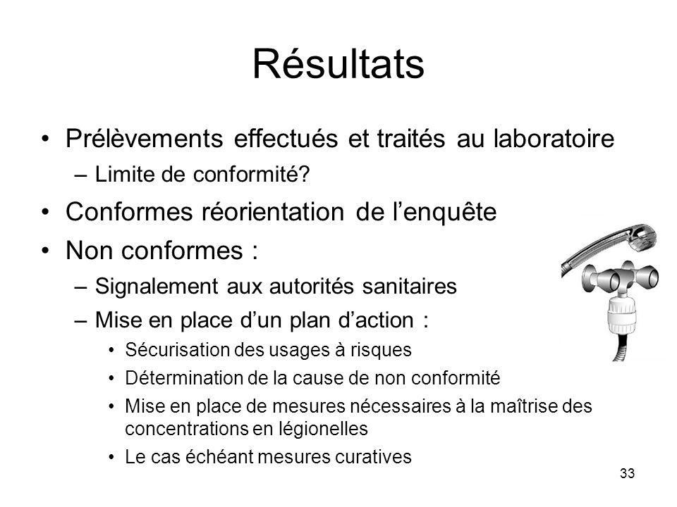 33 Résultats Prélèvements effectués et traités au laboratoire –Limite de conformité? Conformes réorientation de lenquête Non conformes : –Signalement