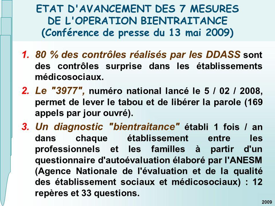 ETAT D AVANCEMENT DES 7 MESURES DE L OPERATION BIENTRAITANCE (Conférence de presse du 13 mai 2009) 1.80 % des contrôles réalisés par les DDASS sont des contrôles surprise dans les établissements médicosociaux.