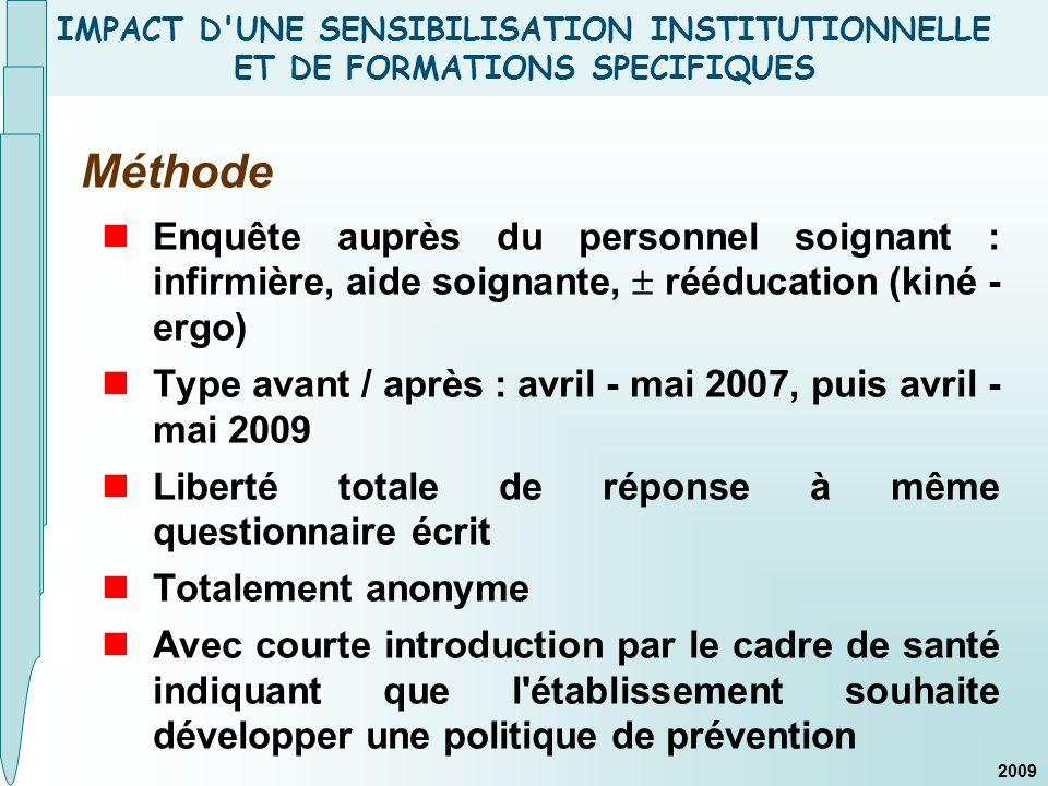 IMPACT D'UNE SENSIBILISATION INSTITUTIONNELLE ET DE FORMATIONS SPECIFIQUES Méthode Enquête auprès du personnel soignant : infirmière, aide soignante,