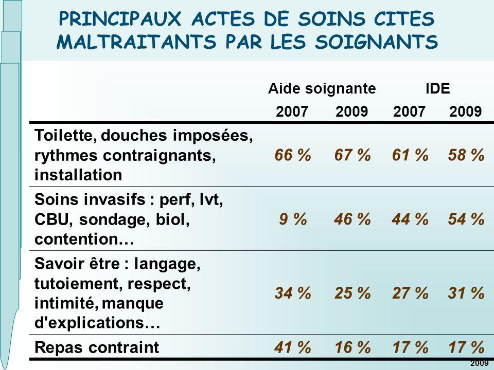PRINCIPAUX ACTES DE SOINS CITES MALTRAITANTS PAR LES SOIGNANTS 2009 Aide soignanteIDE 2007200920072009 Toilette, douches imposées, rythmes contraignants, installation 66 %67 %61 %58 % Soins invasifs : perf, lvt, CBU, sondage, biol, contention… 9 %46 %44 %54 % Savoir être : langage, tutoiement, respect, intimité, manque d explications… 34 %25 %27 %31 % Repas contraint 41 %16 %17 %