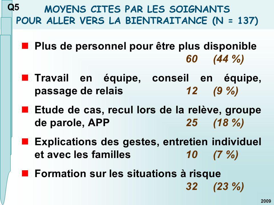 MOYENS CITES PAR LES SOIGNANTS POUR ALLER VERS LA BIENTRAITANCE (N = 137) Plus de personnel pour être plus disponible 60(44 %) Travail en équipe, cons