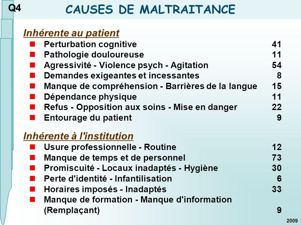 CAUSES DE MALTRAITANCE Inhérente au patient Perturbation cognitive41 Pathologie douloureuse11 Agressivité - Violence psych - Agitation54 Demandes exig