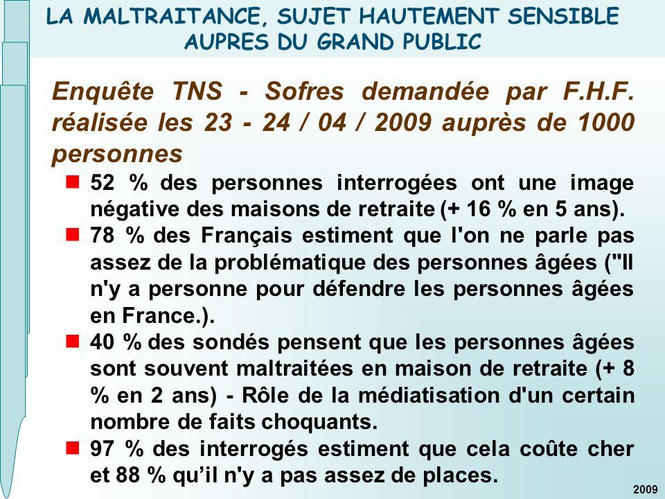 LA MALTRAITANCE, SUJET HAUTEMENT SENSIBLE AUPRES DU GRAND PUBLIC Enquête TNS - Sofres demandée par F.H.F. réalisée les 23 - 24 / 04 / 2009 auprès de 1