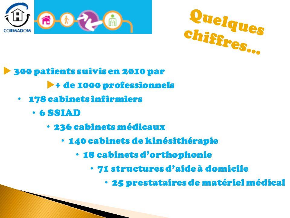 Quelques chiffres… 300 patients suivis en 2010 par + de 1000 professionnels 178 cabinets infirmiers 6 SSIAD 236 cabinets médicaux 140 cabinets de kiné