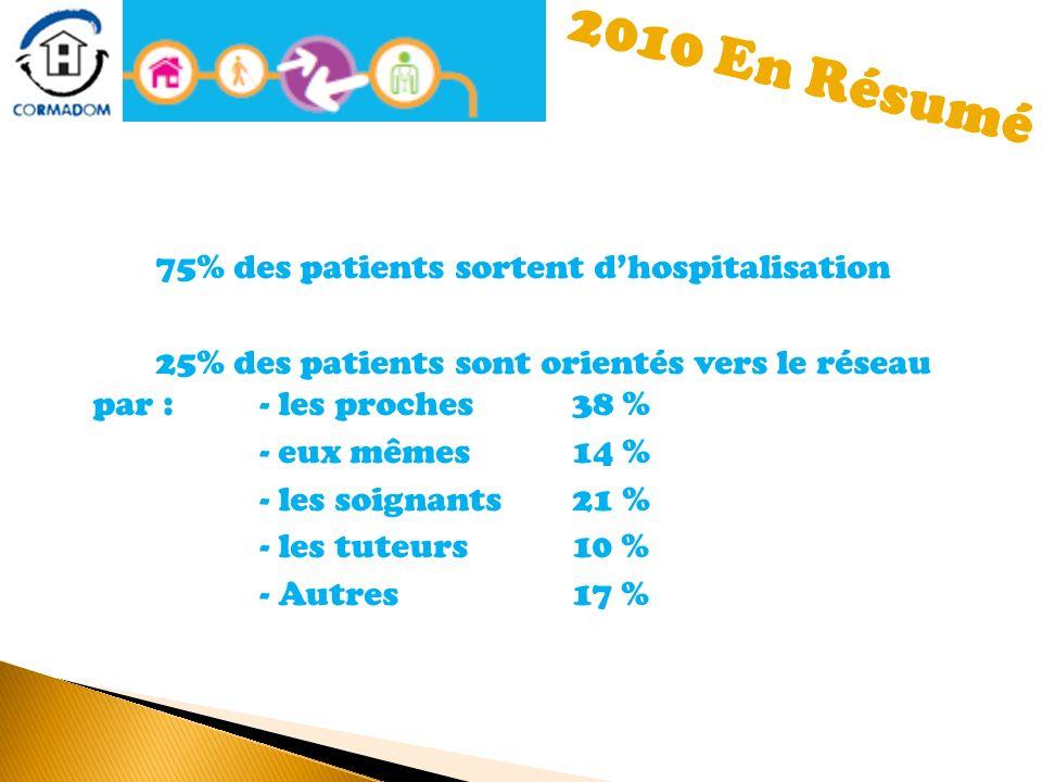 75% des patients sortent dhospitalisation 25% des patients sont orientés vers le réseau par : - les proches 38 % - eux mêmes 14 % - les soignants21 %