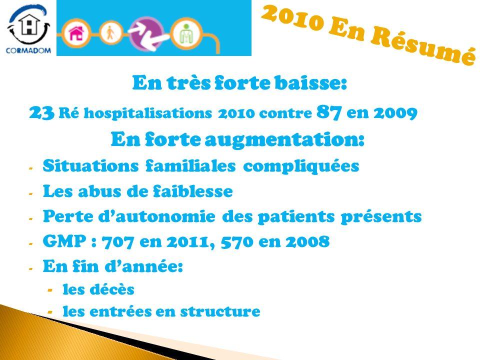 En très forte baisse: 23 Ré hospitalisations 2010 contre 87 en 2009 En forte augmentation: - Situations familiales compliquées - Les abus de faiblesse