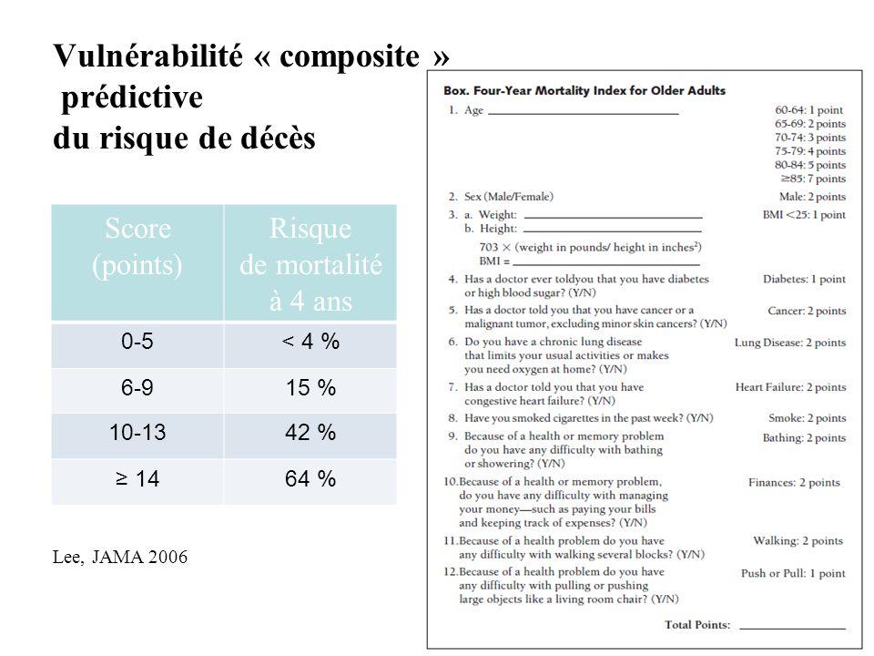 Vulnérabilité « composite » prédictive du risque de décès Lee, JAMA 2006 Score (points) Risque de mortalité à 4 ans 0-5< 4 % 6-915 % 10-1342 % 1464 %
