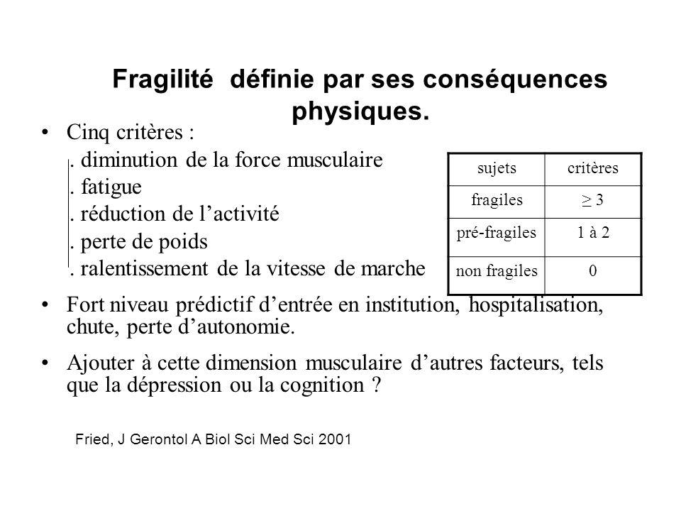 Cinq critères :. diminution de la force musculaire. fatigue. réduction de lactivité. perte de poids. ralentissement de la vitesse de marche Fort nivea