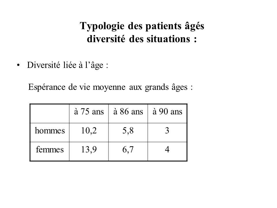 Typologie des patients âgés diversité des situations : Diversité liée à lâge : Espérance de vie moyenne aux grands âges : à 75 ansà 86 ansà 90 ans hom