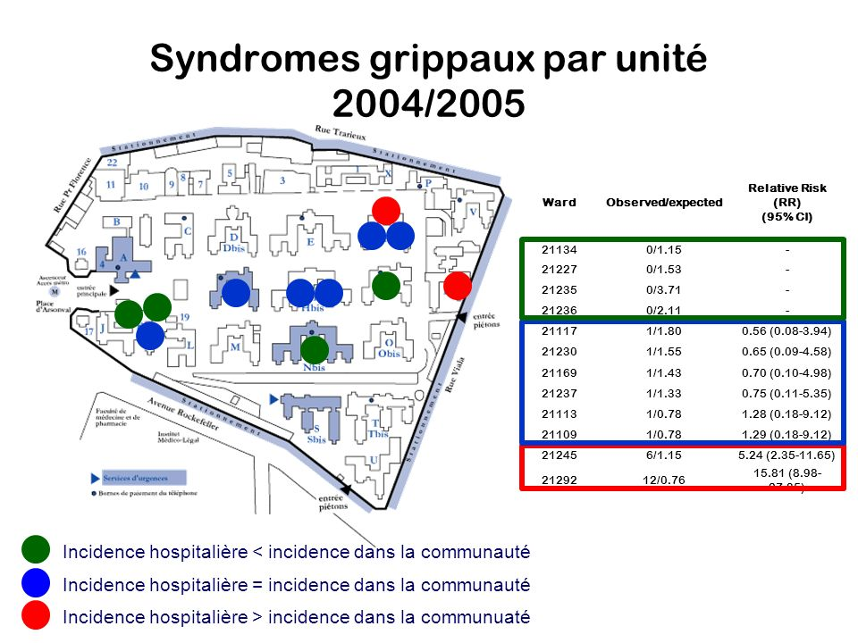 Syndromes grippaux par unité 2004/2005 WardObserved/expected Relative Risk (RR) (95% CI) 211340/1.15- 212270/1.53- 212350/3.71- 212360/2.11- 211171/1.